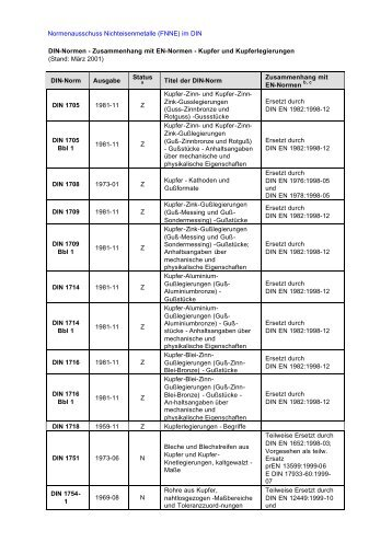 DIN-Normen - Zusammenhang mit EN-Normen - Kupfer und ...