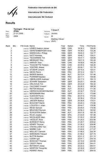 Results - Ski Romand (ch)