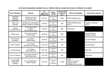 Liste eca des sp cialistes agr s for Liste entreprise loiret