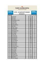 29.09.12. Ergebnisliste Schafkopfturnier