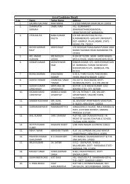 List of Candidates (Retail) S.no. Name Father Name Address 1 ...