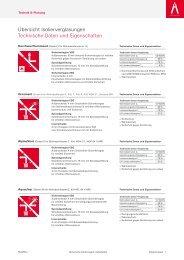Übersicht Isolierverglasungen Technische Daten ... - Metallbau Tix