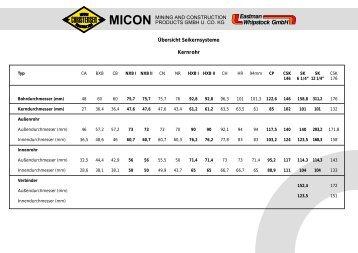 Seilkernsysteme - MICON
