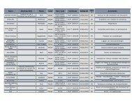 Naam Afdeling/Zetel Plaats Land Nace-code Certificaat ... - HaCeCo