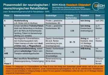 Phasenmodell der neurologischen / neurochirurgischen Rehabilitation