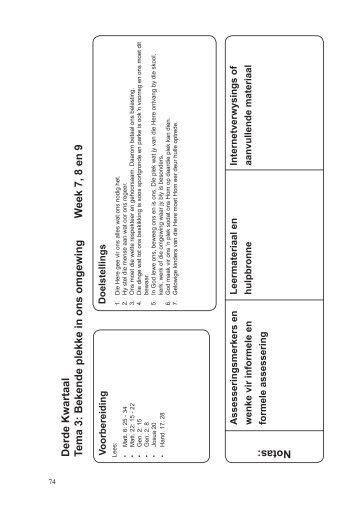 Derde Kwartaal Tema 3: Bekende plekke in ons omgewing W eek 7 ...
