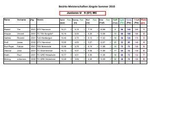 Bezirks-Meisterschaften Jüngste Sommer 2010 - NTV
