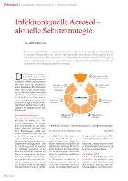 Infektionsquelle Aerosol – aktuelle Schutzstrategie - Dr. med. dent ...