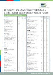 die verkaufs - ZVO Entsorgung GmbH
