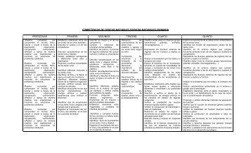 competencias de ciencias naturales (ciencias naturales) primaria ...