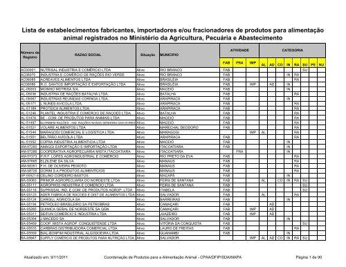 Lista de Estabelecimenos CPAA - Ministério da Agricultura