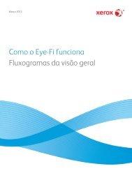 Como o Eye-Fi funciona Fluxogramas da visão geral - Scanners