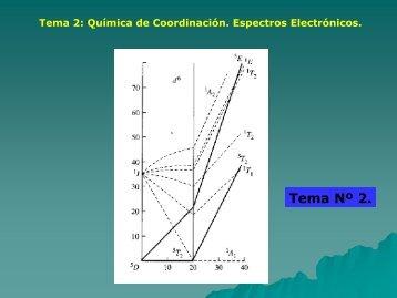 Tema 2: Química de Coordinación. Espectros Electrónicos.