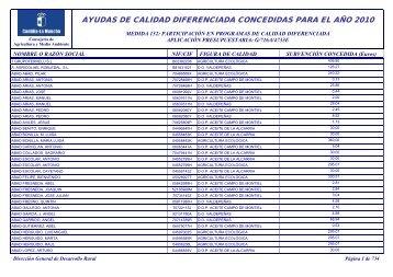 Ayudas aprobadas participación 2010 - Portal de Castilla La Mancha
