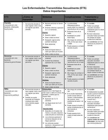 Las Enfermedades Transmitidas Sexualmente (ETS) Datos ...