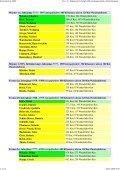 Kilometerliste 2008 - Page 2