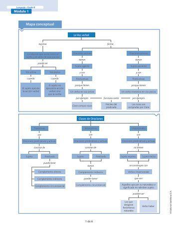 Mapa conceptual - sistemauno.com.co