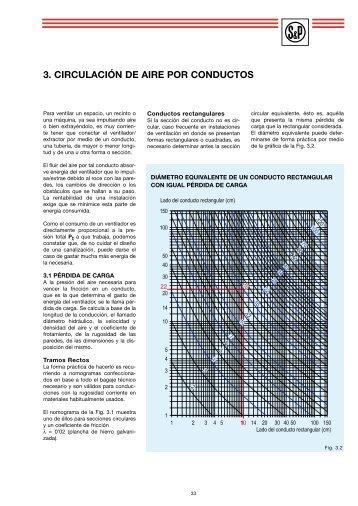 Circulación del aire por conductos - Soler & Palau