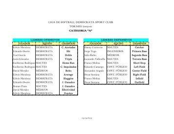 liga de softball democrata sport club torneo 200701 categoria