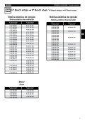 Ignição - Bosch - Page 5