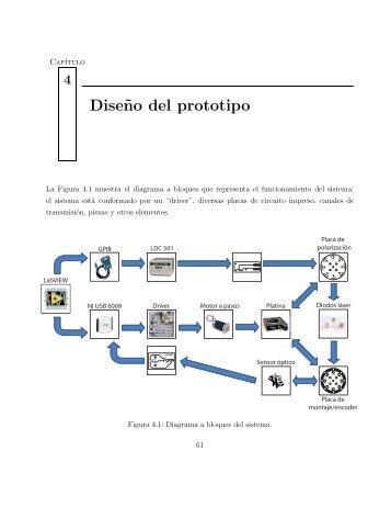 Dise˜no del prototipo - UNAM
