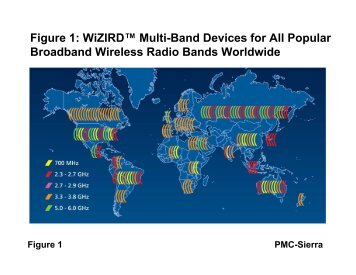 Figure 1: WiZIRD™ Multi-Band Devices for All Popular ... - PMC-Sierra