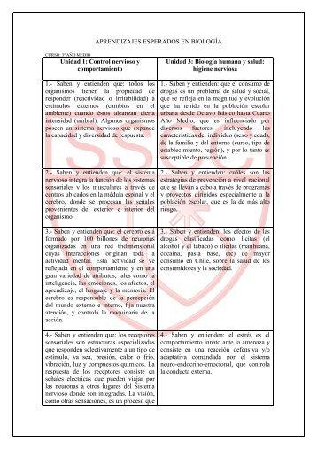 APRENDIZAJES ESPERADOS EN BIOLOGÍA Unidad 1: Control ...