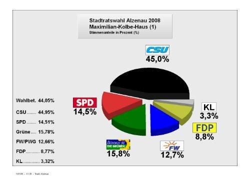 stimmenanteile in den wahllokalen - Stadt Alzenau