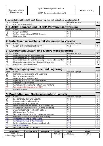 1. HACCP-Konzept und HACCP-Verfahrensanweisung 2 ... - RULLKO