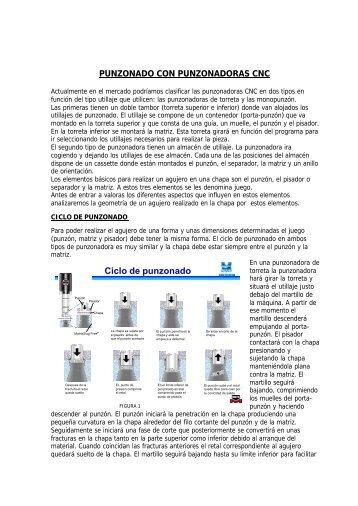 Teoría del punzonado - Metalia.es