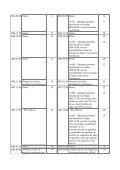 anexo ii lista de elevações transitórias da tarifa externa comum por ... - Page 3