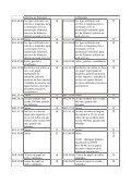 anexo ii lista de elevações transitórias da tarifa externa comum por ... - Page 7