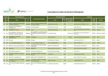 LICENTIAMENTOS NA ÁREA DOS CENTROS DE ENFERMAGEM