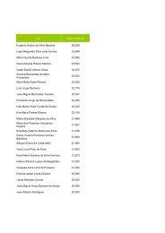 Lista da graduação profissional dos candidatos a um