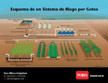 Toro Micro-Irrigation - Drip Irrigation