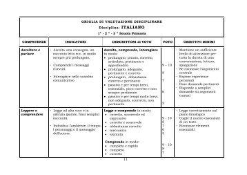 Griglia di Valutazione Disciplinare: Italiano - Scuola Primaria