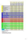 PDF Relais Katalog der Vorzugstypen - Schleicher Electronic - Page 3