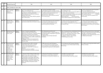 Justiitsministeeriumi arengukava 2012–2015. Tegevused