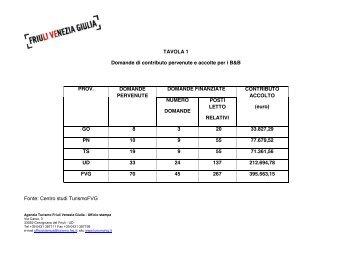 Dati incoraggianti per il turismo in Friuli Venezia Giulia - Giro FVG