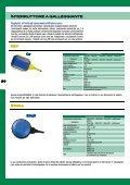 schede tecniche per regolatori di livello - Page 3