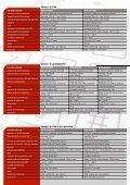 download pdf - Sicurtec - Page 7