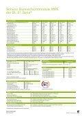 Schüco Dünnschichtmodule MPE der BL 01 Serie - Page 2