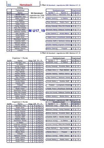 U17 und U19