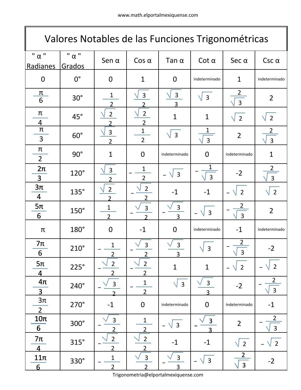Tabla Funciones Trigonometricas Magazines