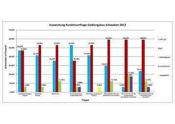 Auswertung Kundenumfrage Siedlungsbau Schwaben 2012