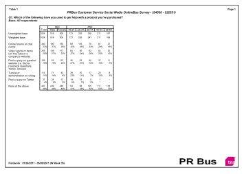 PRBus Customer Service Social Media OnlineBus Survey ... - Sitel