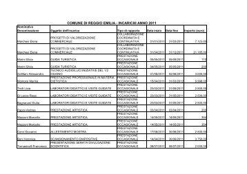 Elenco incarichi 2011.pdf - Comune di Reggio Emilia