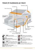 Carbon Fiber Heating Systems Soluzioni per l'ediliza - Page 3