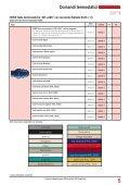 Valvole termostatiche - Klimit srl - Page 7