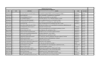Listado de Proveedores Hermosillo